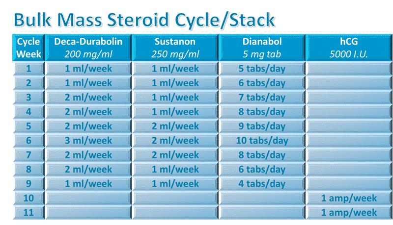bulk stack